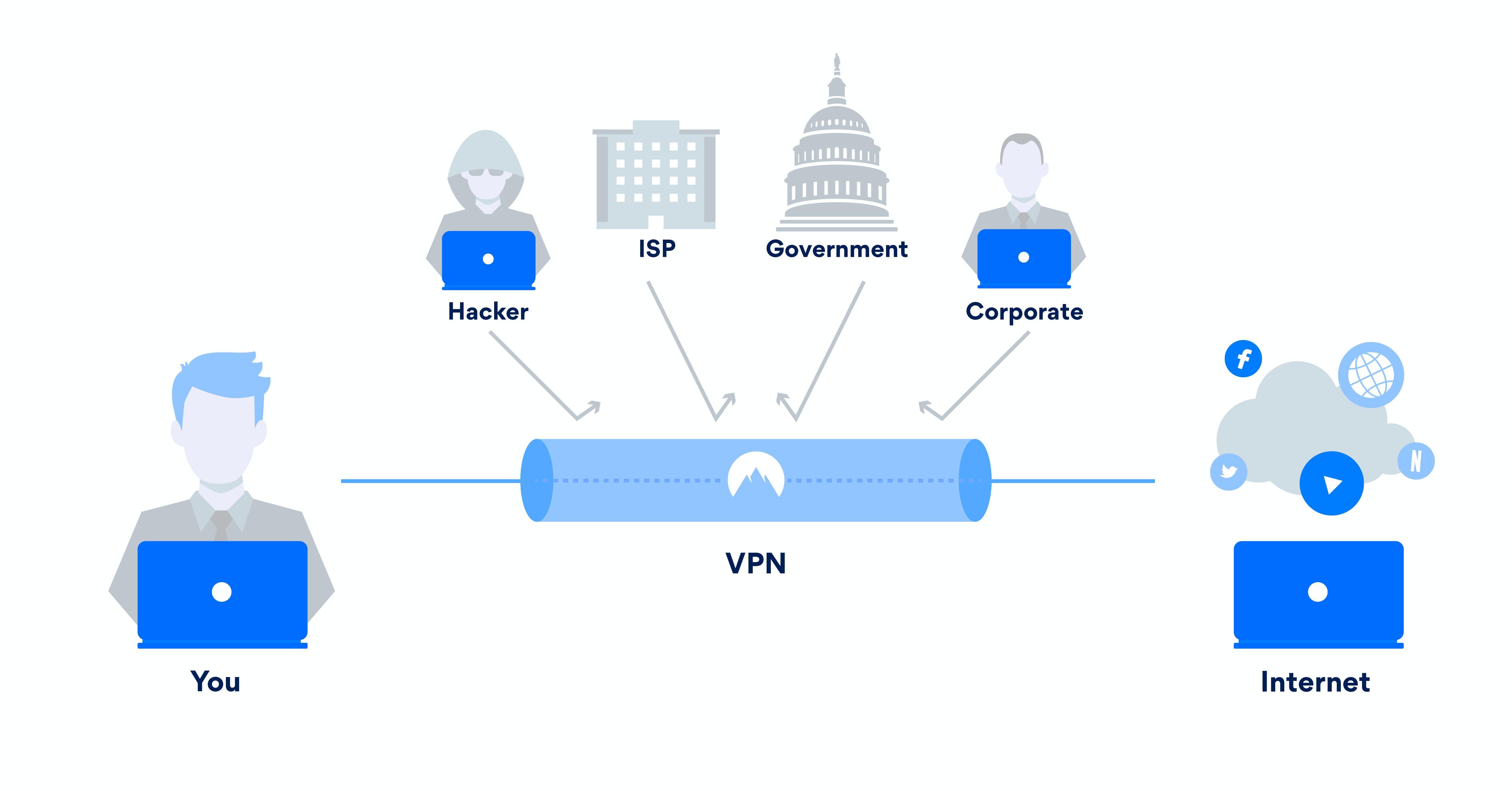 """Resultado de imagen para VPN"""""""