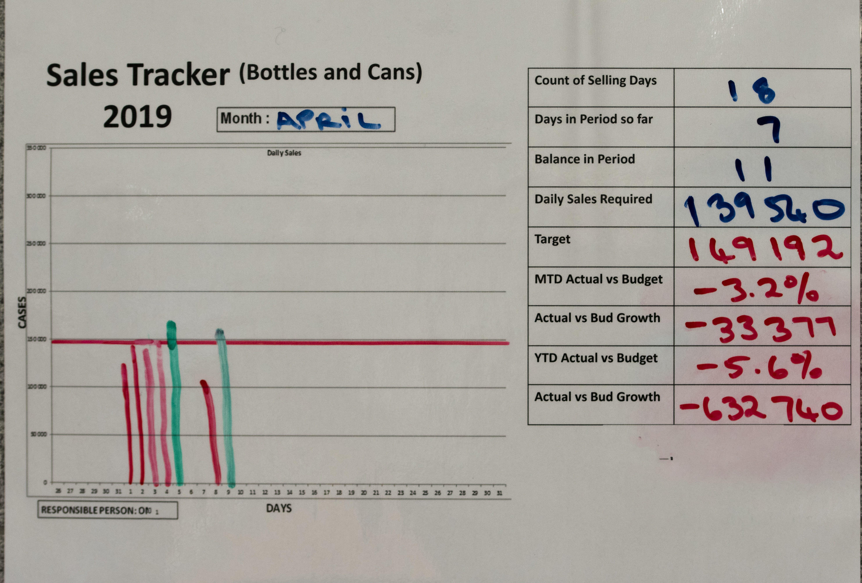 Gratis lagerfoto af diagram, ledelse, rapport, staistics