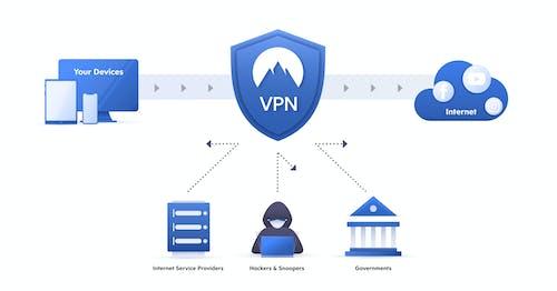 Δωρεάν στοκ φωτογραφιών με hacking, vpn, vpn δίκτυο, διαδικτυακή ασφάλεια
