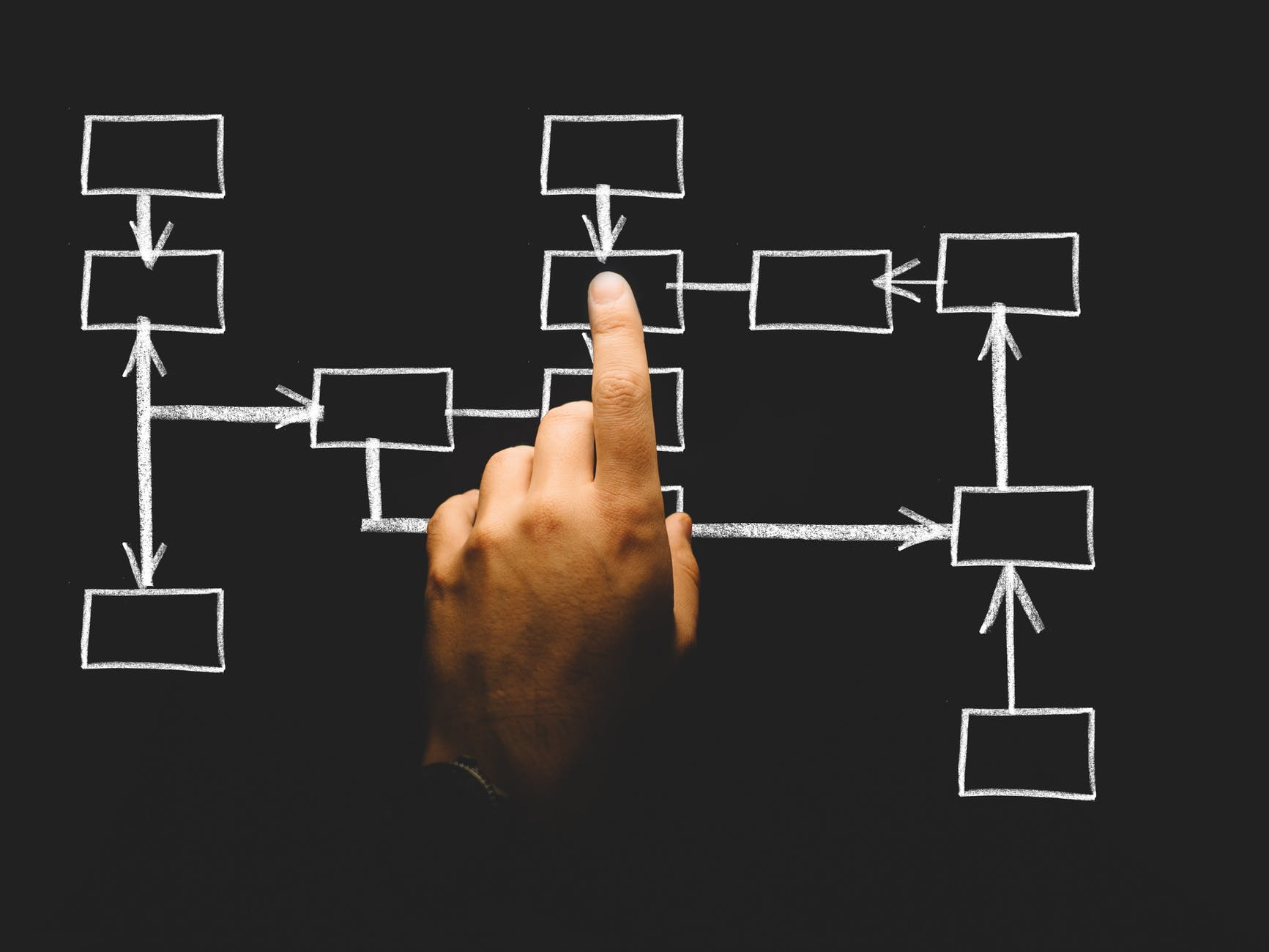 finger pointing to a flowchart process