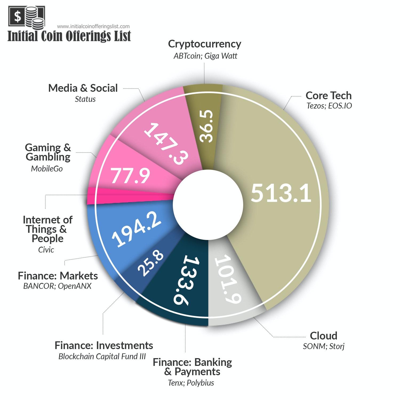 Free stock photo of bitcoin, blockchain, cryptocurrency
